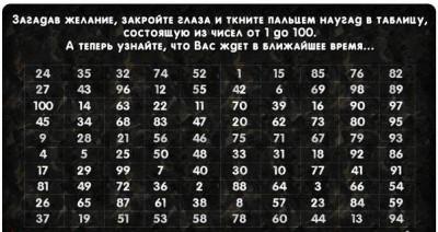 Таблица для гадания
