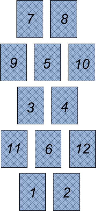 Схема расклада